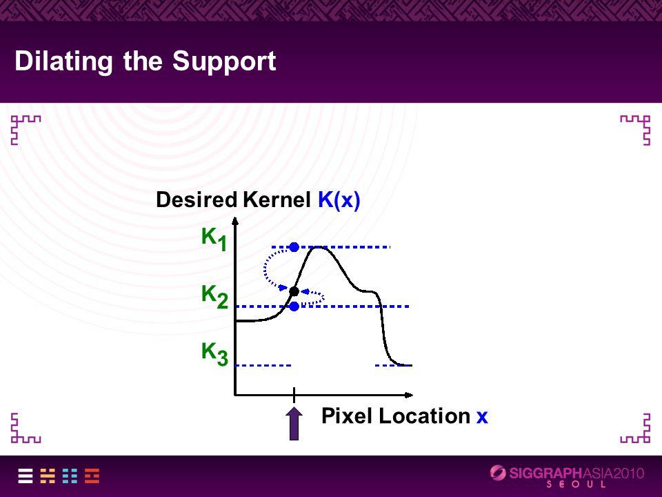 Dilating the Support Desired Kernel K(x) Pixel Location x K1K1 K2K2 K3K3