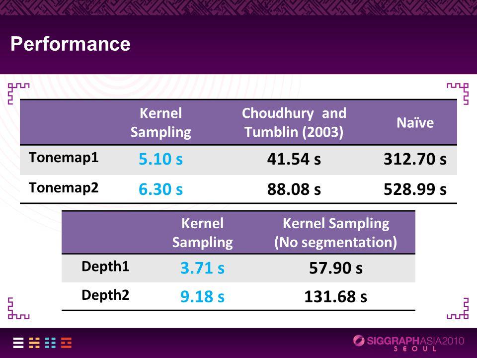 Performance Kernel Sampling Choudhury and Tumblin (2003) Naïve Tonemap1 5.10 s41.54 s312.70 s Tonemap2 6.30 s88.08 s528.99 s Kernel Sampling (No segmentation) Depth1 3.71 s57.90 s Depth2 9.18 s131.68 s