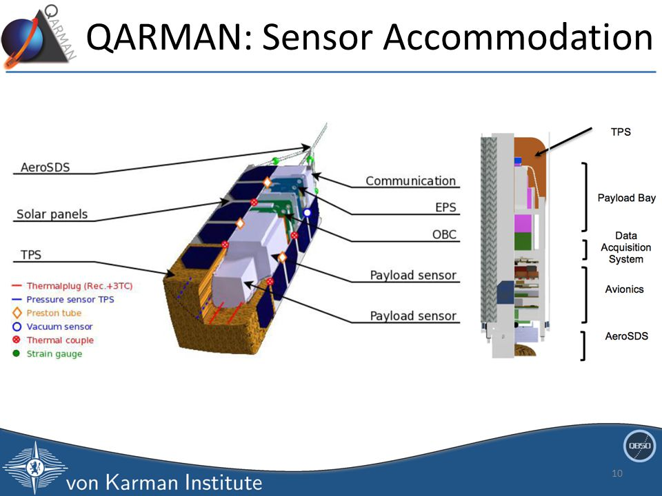 QARMAN: Sensor Accommodation 10