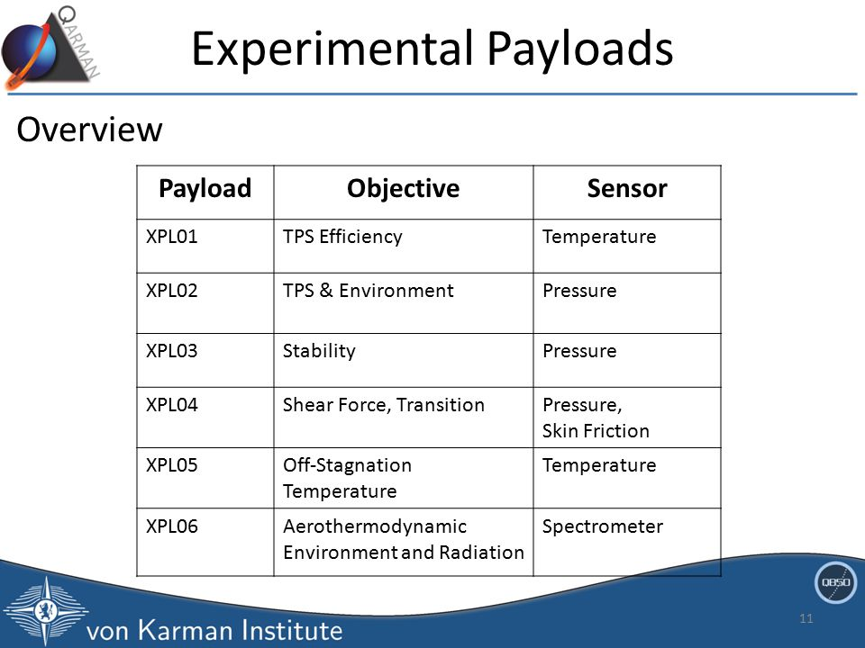 Experimental Payloads Overview PayloadObjectiveSensor XPL01TPS EfficiencyTemperature XPL02TPS & EnvironmentPressure XPL03StabilityPressure XPL04Shear Force, TransitionPressure, Skin Friction XPL05Off-Stagnation Temperature Temperature XPL06Aerothermodynamic Environment and Radiation Spectrometer 11
