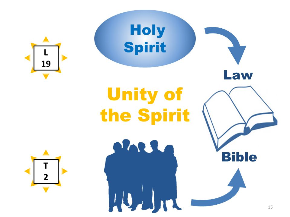 Bible Law Unity of the Spirit Holy Spirit L 19 T2T2 16