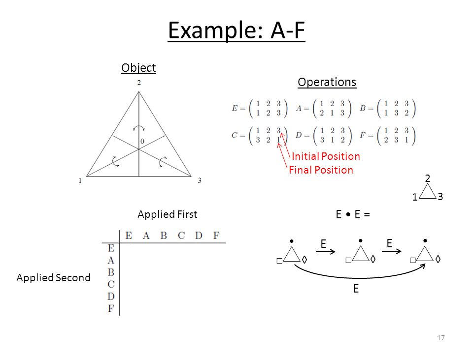 Example: A-F Initial Position Final Position Operations Applied First Applied Second E E = □ ◊ E □ ◊ E □ ◊ Object E 17 1 2 3