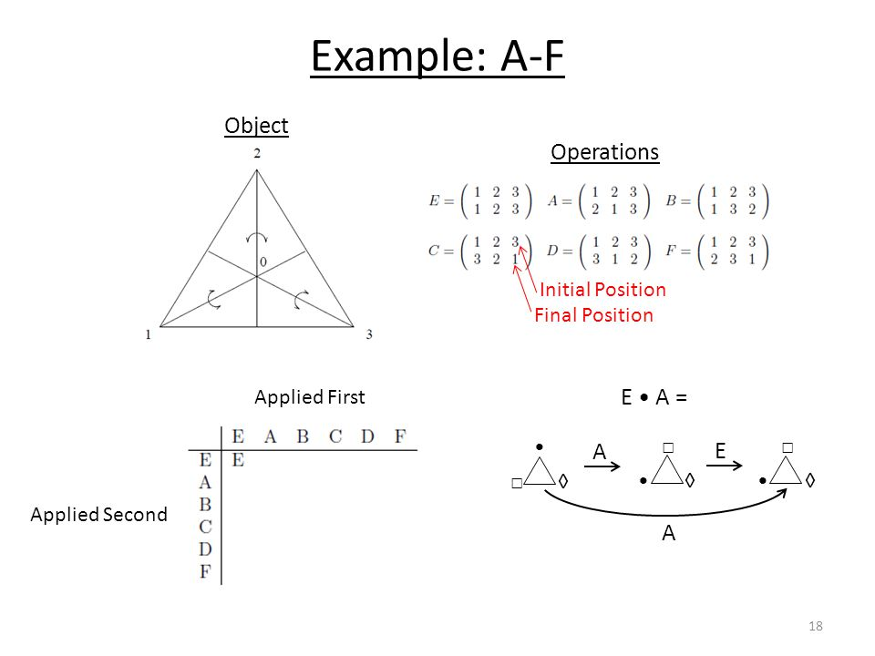 Example: A-F Initial Position Final Position Operations Applied First Applied Second E A = □ ◊ A □ ◊ E □ ◊ A 18 Object