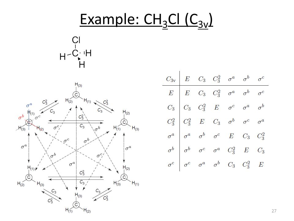 Example: CH 3 Cl (C 3v ) 27