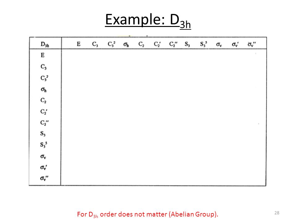 Example: D 3h For D 3h order does not matter (Abelian Group). 28