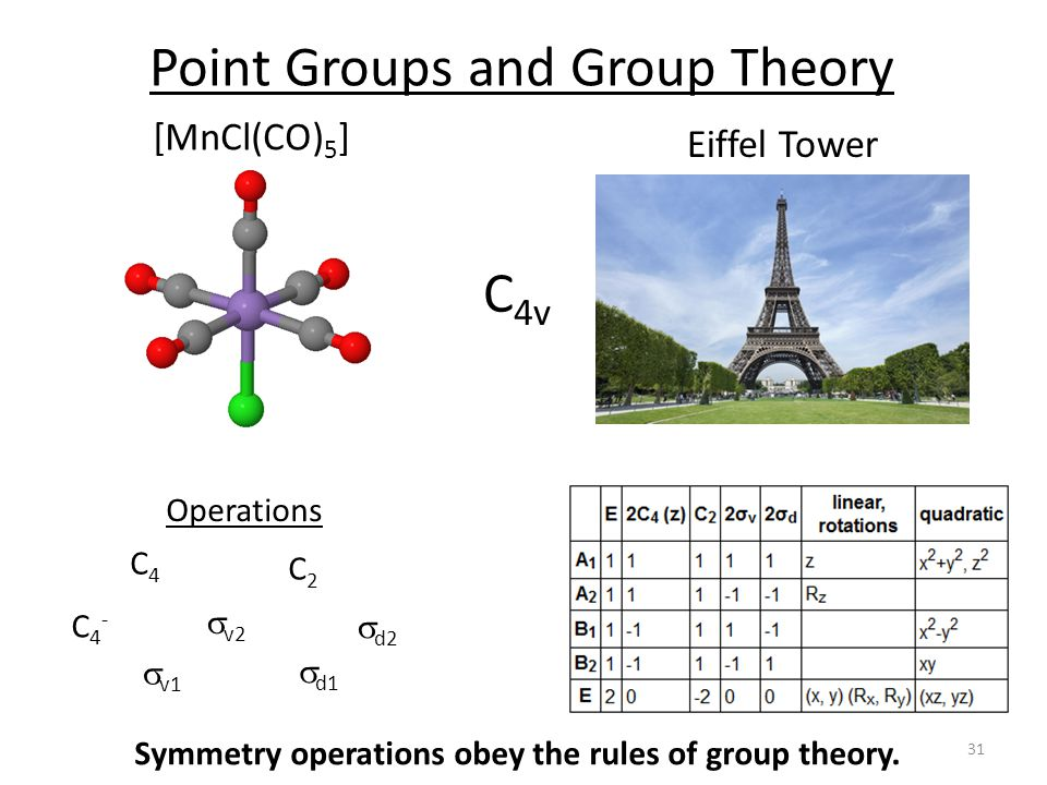 Point Groups and Group Theory Symmetry operations obey the rules of group theory.
