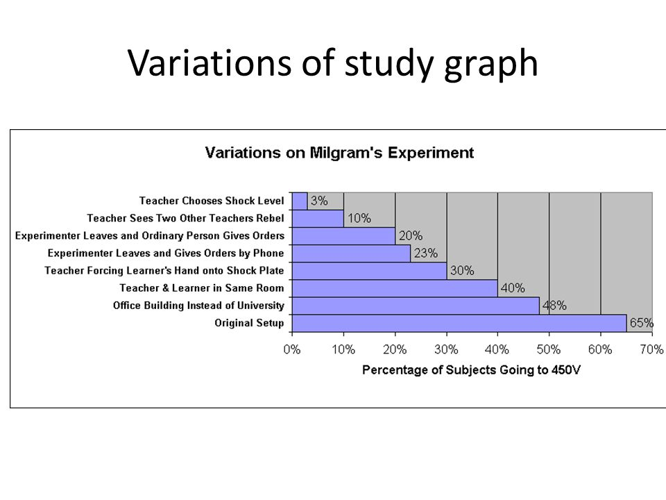 Variations of study graph