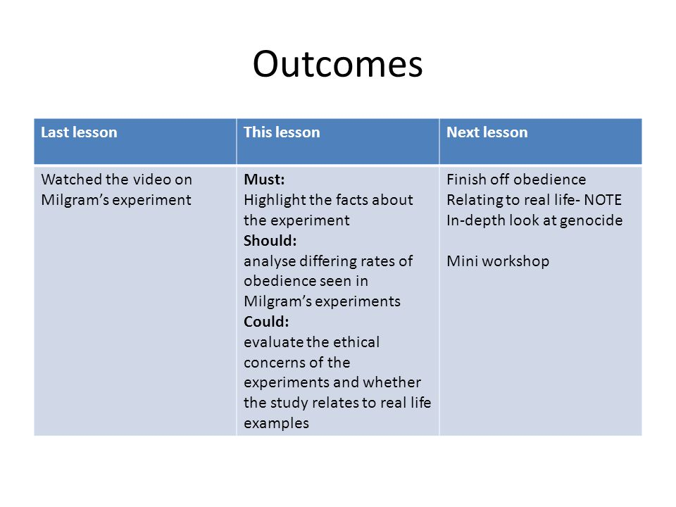 Outcomes Last lessonThis lessonNext lesson Watched the video on Milgram's experiment Must: Highlight the facts about the experiment Should: analyse di