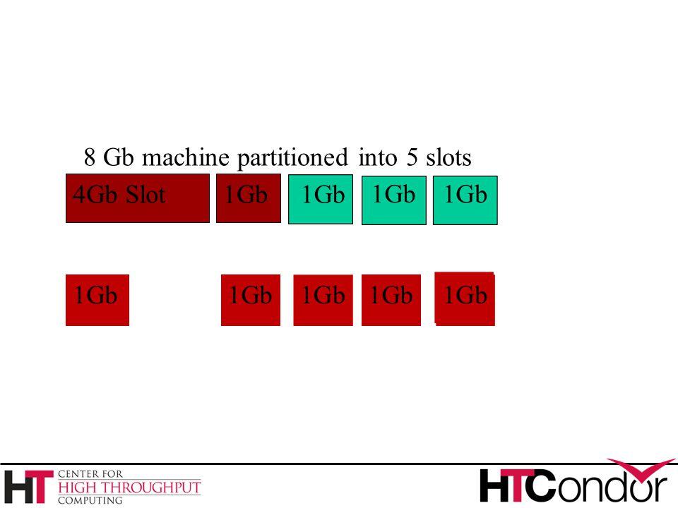 4Gb Slot1Gb 8 Gb machine partitioned into 5 slots 1Gb