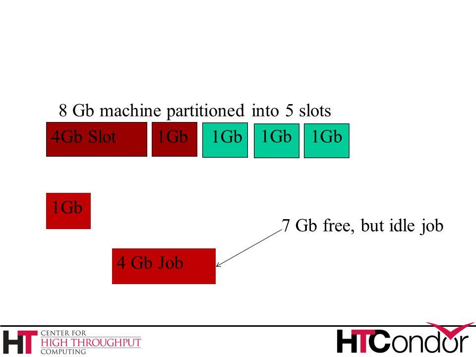 4Gb Slot1Gb 8 Gb machine partitioned into 5 slots 1Gb 4 Gb Job 7 Gb free, but idle job