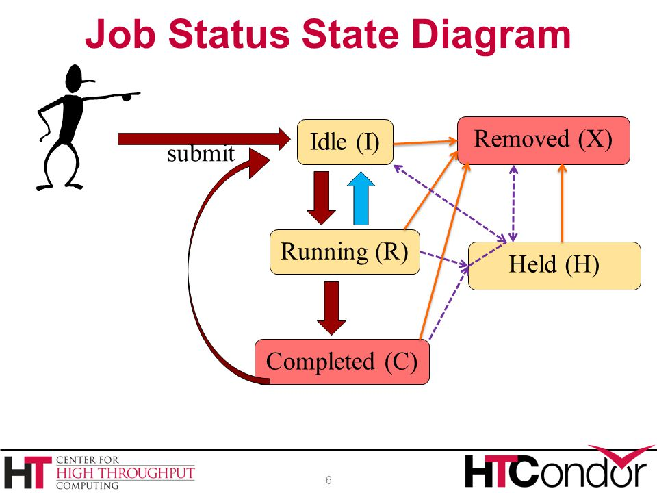 Job Status State Diagram 6 submit Idle (I) Running (R) Completed (C) Removed (X) Held (H)