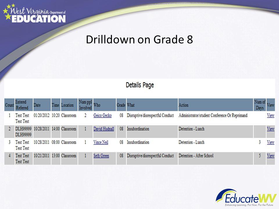 Drilldown on Grade 8