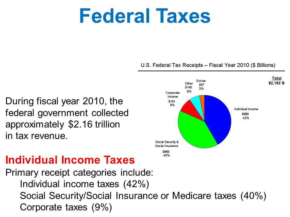 During fiscal year 2010, the federal government collected approximately $2.16 trillion in tax revenue. Individual Income Taxes Primary receipt categor