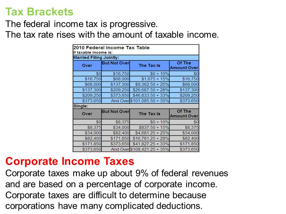 Tax Brackets The federal income tax is progressive. The tax rate rises with the amount of taxable income. Corporate Income Taxes Corporate taxes make