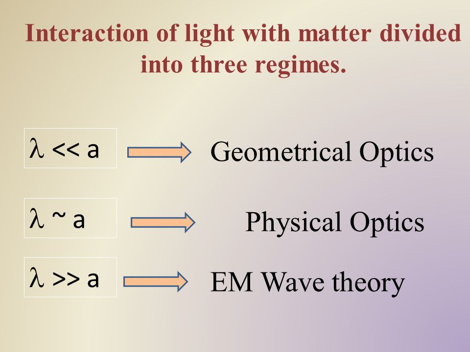 Interaction of light with matter divided into three regimes.