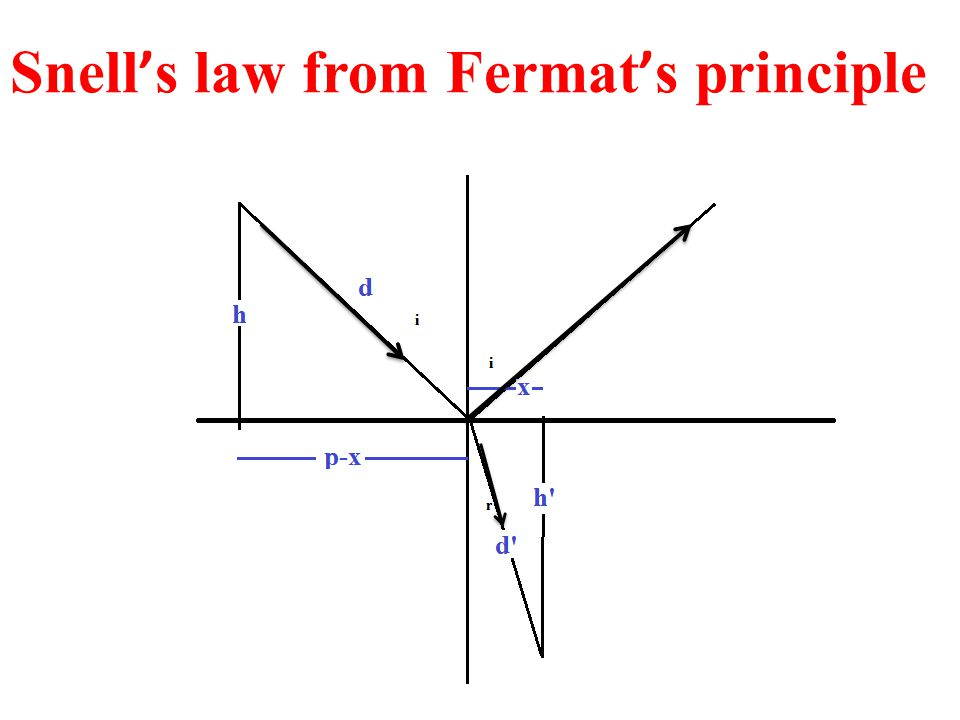 Snell ' s law from Fermat ' s principle