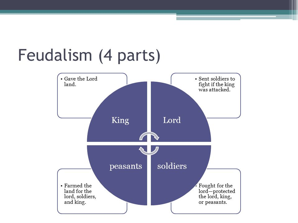 Feudalism (4 parts) Fought for the lord—protected the lord, king, or peasants. Farmed the land for the lord, soldiers, and king. Sent soldiers to figh