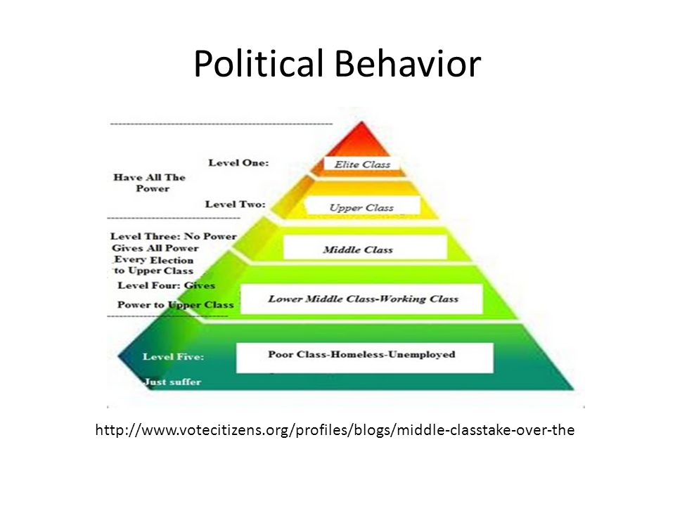 Political Behavior http://www.votecitizens.org/profiles/blogs/middle-classtake-over-the