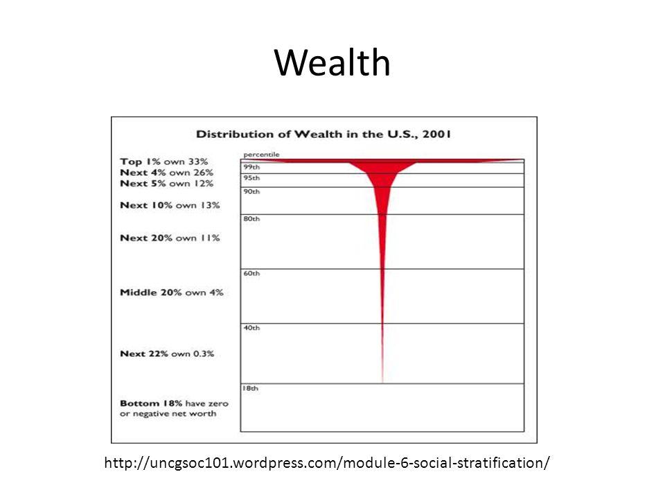Wealth http://uncgsoc101.wordpress.com/module-6-social-stratification/