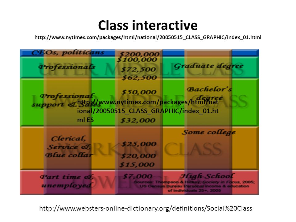 Class interactive http://www.nytimes.com/packages/html/national/20050515_CLASS_GRAPHIC/index_01.html http://www.websters-online-dictionary.org/definitions/Social%20Class http://www.nytimes.com/packages/html/nat ional/20050515_CLASS_GRAPHIC/index_01.ht ml ES