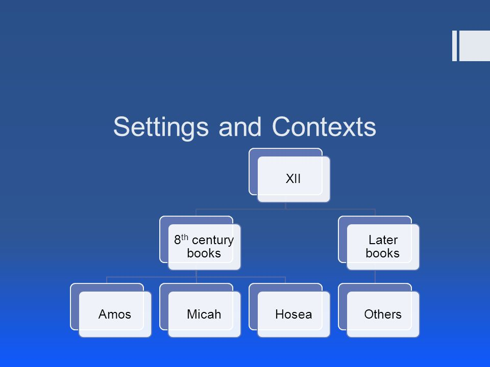 Settings and Contexts XII 8 th century books AmosMicahHosea Later books Others
