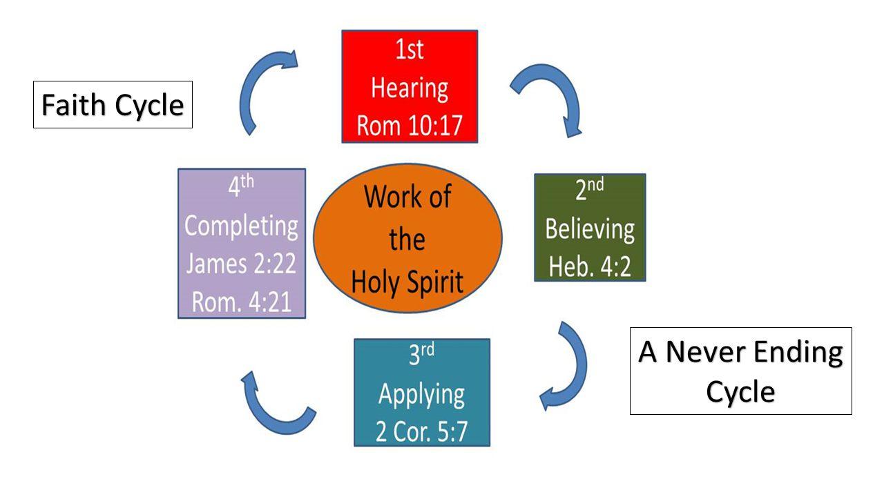 Faith Cycle A Never Ending Cycle