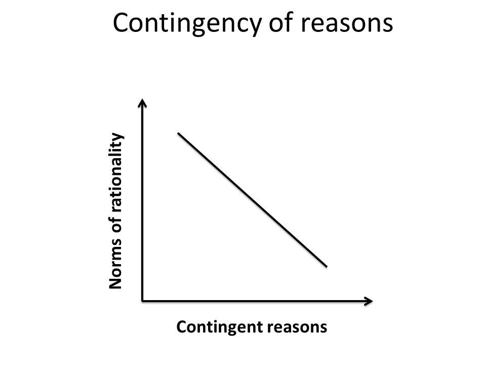 Contingency of reasons Contingent reasons Norms of rationality