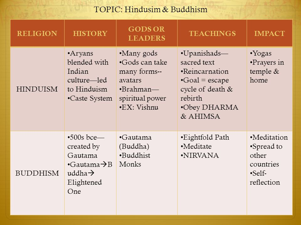 TOPIC: Hindusim & Buddhism RELIGIONHISTORY GODS OR LEADERS TEACHINGSIMPACT HINDUISM Aryans blended with Indian culture—led to Hinduism Caste System Many gods Gods can take many forms-- avatars Brahman— spiritual power EX: Vishnu Upanishads— sacred text Reincarnation Goal = escape cycle of death & rebirth Obey DHARMA & AHIMSA Yogas Prayers in temple & home BUDDHISM 500s bce— created by Gautama Gautama  B uddha  Elightened One Gautama (Buddha) Buddhist Monks Eightfold Path Meditate NIRVANA Meditation Spread to other countries Self- reflection