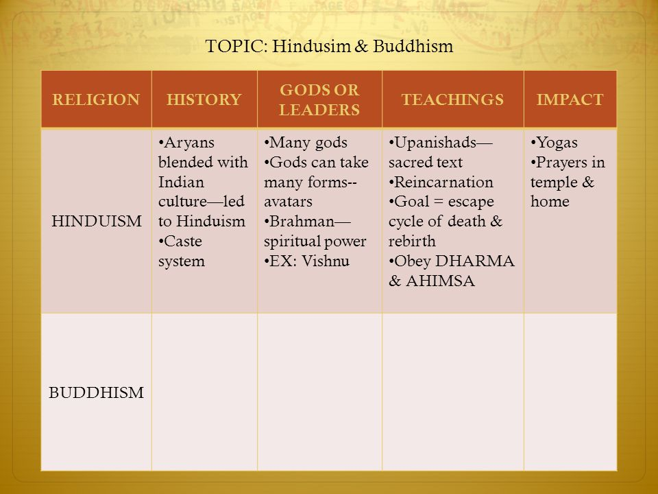 TOPIC: Hindusim & Buddhism RELIGIONHISTORY GODS OR LEADERS TEACHINGSIMPACT HINDUISM Aryans blended with Indian culture—led to Hinduism Caste system Many gods Gods can take many forms-- avatars Brahman— spiritual power EX: Vishnu Upanishads— sacred text Reincarnation Goal = escape cycle of death & rebirth Obey DHARMA & AHIMSA Yogas Prayers in temple & home BUDDHISM