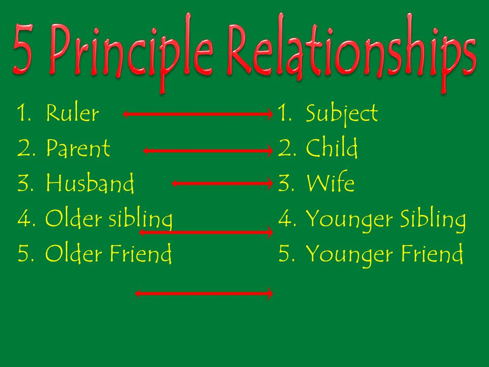 1.Ruler 2.Parent 3.Husband 4.Older sibling 5.Older Friend 1.Subject 2.Child 3.Wife 4.Younger Sibling 5.Younger Friend