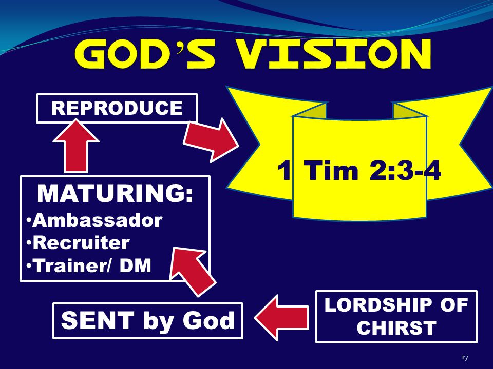 17 1 Tim 2:3-4 LORDSHIP OF CHIRST SENT by God MATURING: Ambassador Recruiter Trainer/ DM REPRODUCE