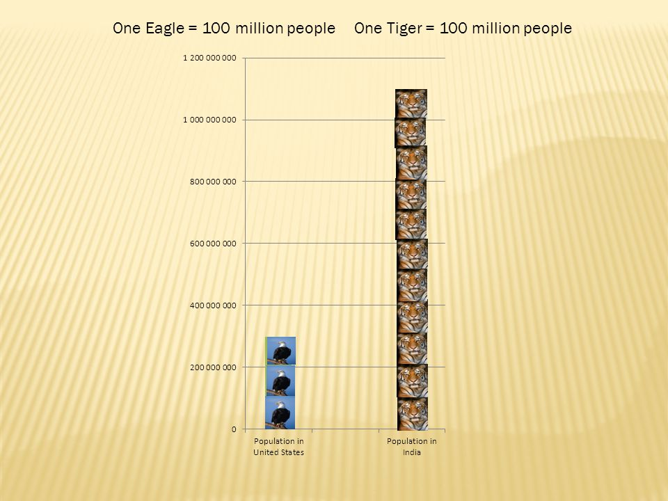 One Eagle = 100 million people One Tiger = 100 million people
