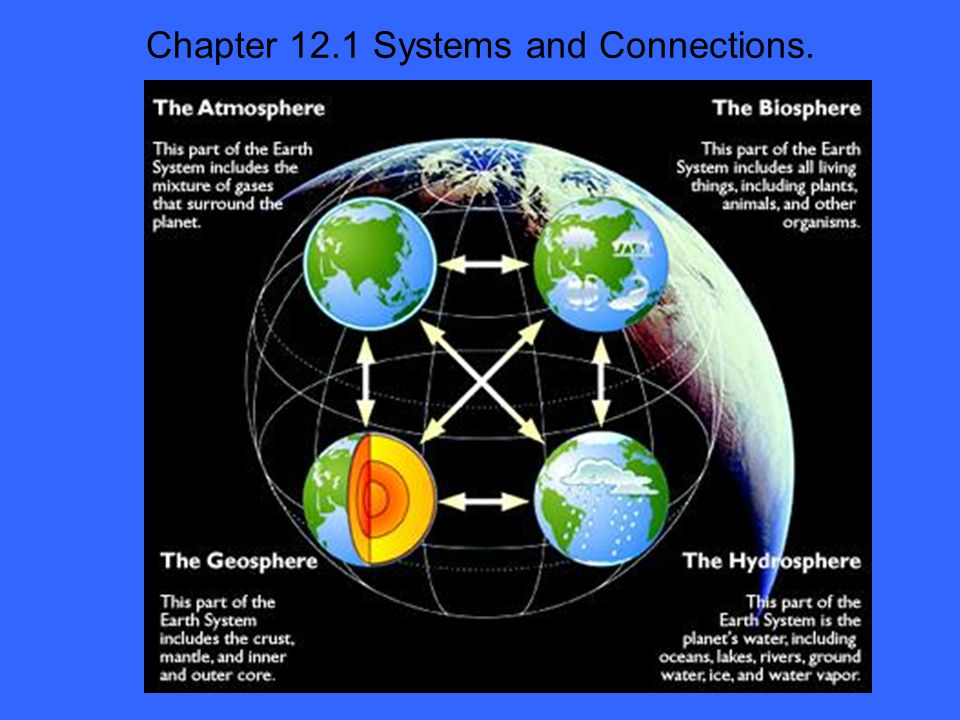 Chapter 12.1 Systems and Connections.