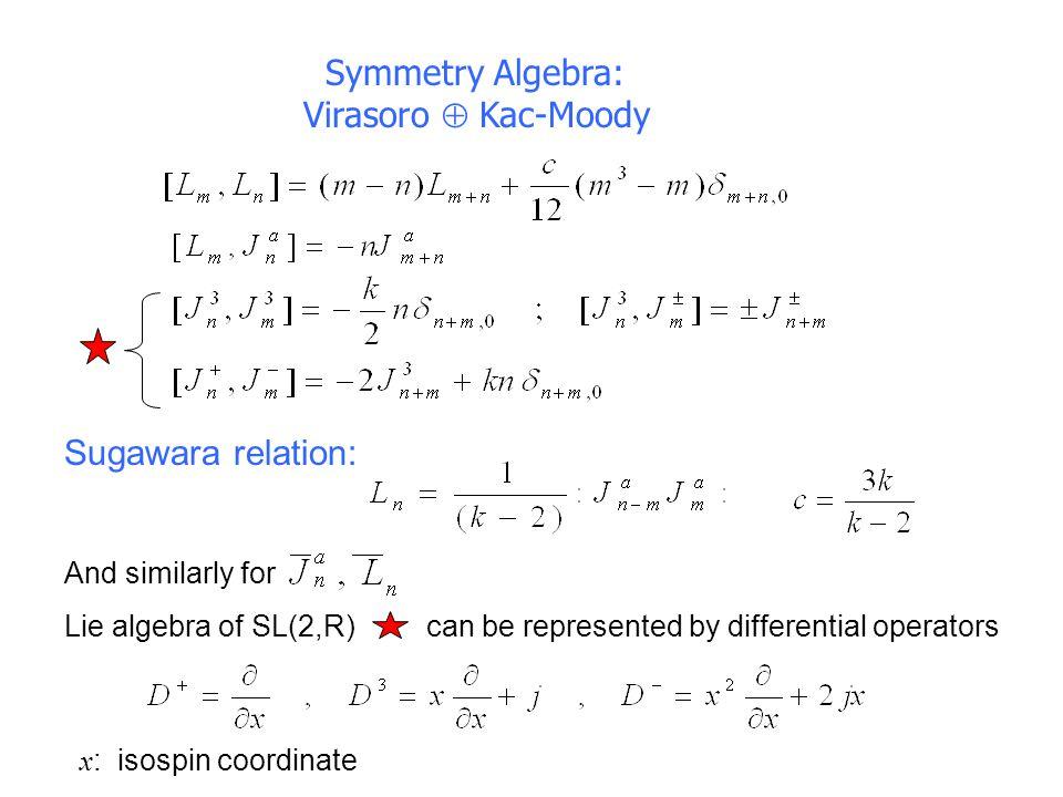 PRIMARY FIELDS keep track of SL(2) weights AdS/CFT interpretation location of operator in dual BCFT Form representations of the Lie algebra generated by J 0 a (z)  jm  Unitary representations of SL(2,R) D j + : m = j, j+1,… D j - : m = –j, – j – 1,… C j  :, m= ,  +1,…
