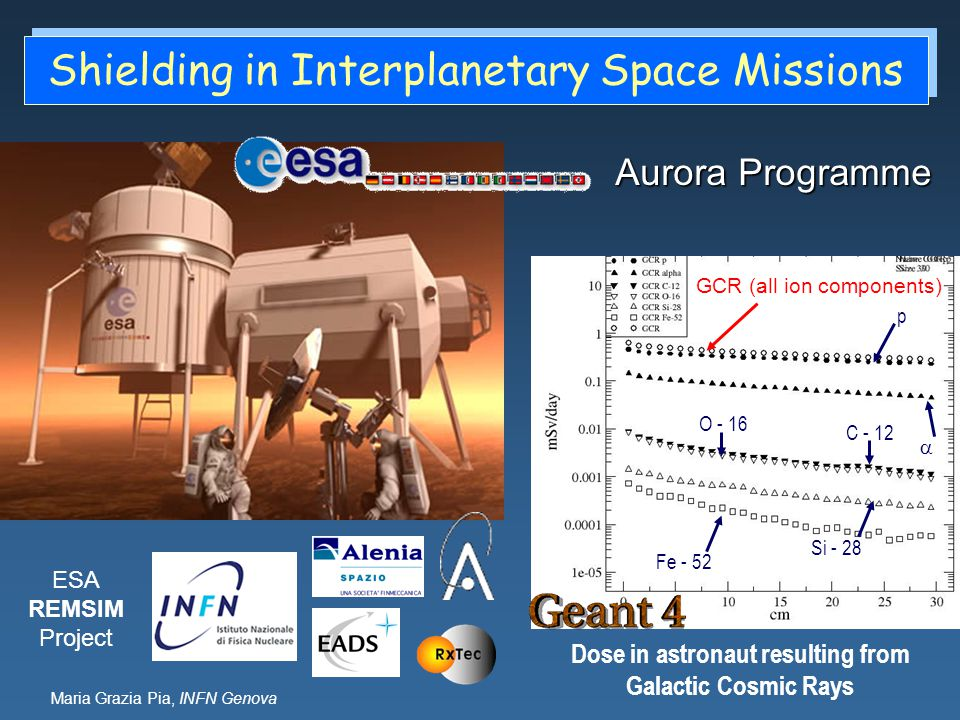 Maria Grazia Pia, INFN Genova Shielding in Interplanetary Space Missions Aurora Programme Dose in astronaut resulting from Galactic Cosmic Rays Fe - 5