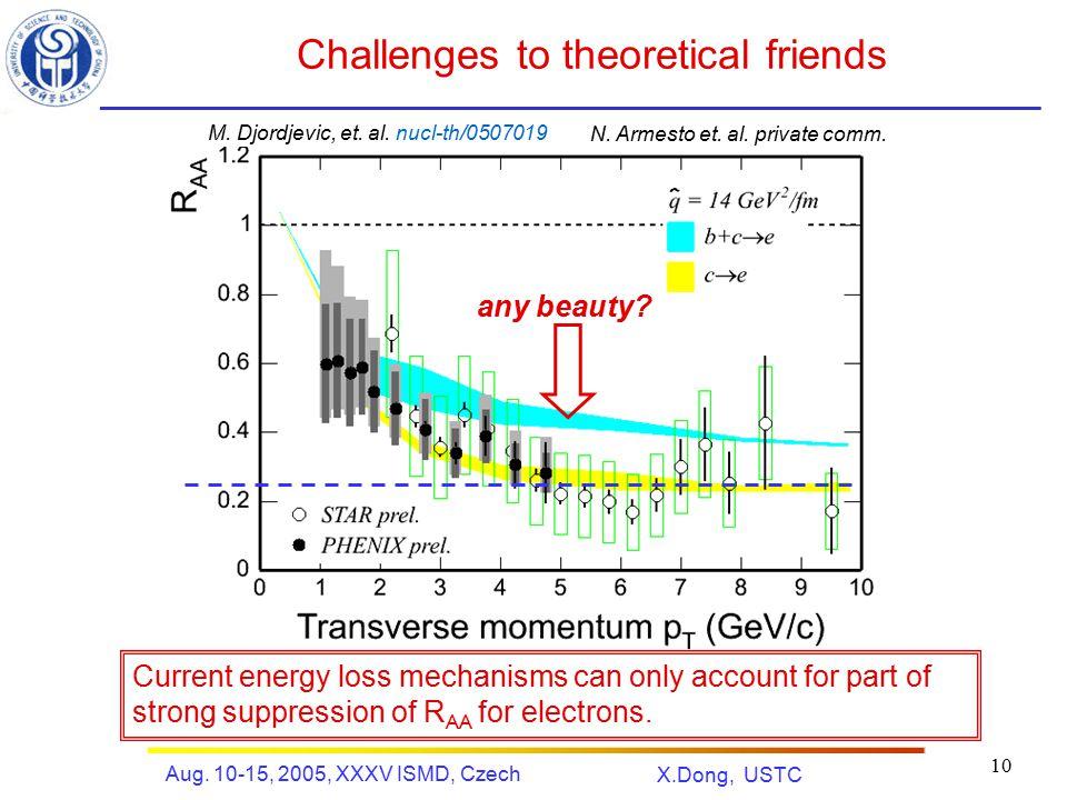 X.Dong, USTC Aug. 10-15, 2005, XXXV ISMD, Czech 10 Challenges to theoretical friends M. Djordjevic, et. al. nucl-th/0507019 N. Armesto et. al. private