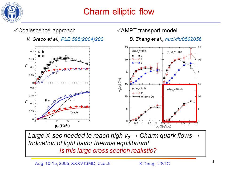 X.Dong, USTC Aug. 10-15, 2005, XXXV ISMD, Czech 4 Charm elliptic flow V.