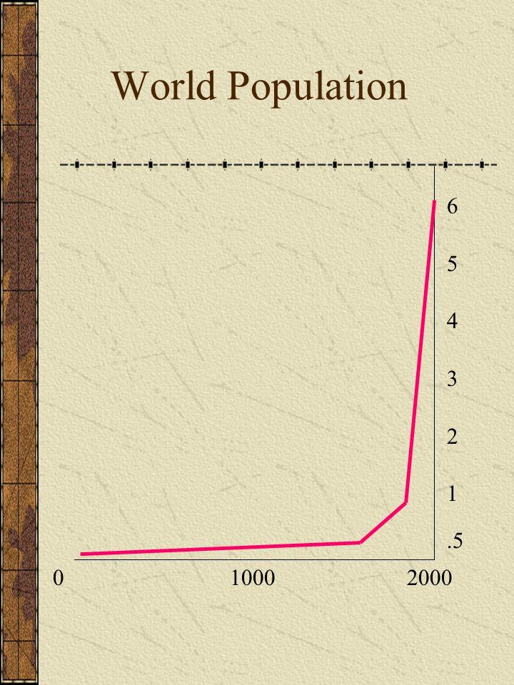0 1000 2000 6 5 4 3 2 1.5 World Population