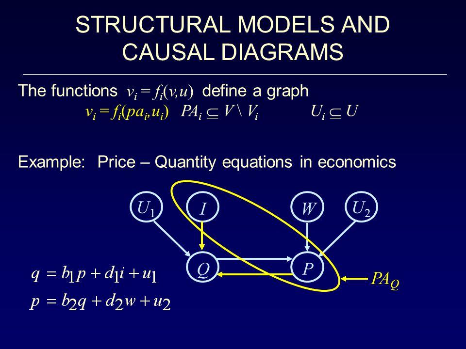 STRUCTURAL MODELS AND CAUSAL DIAGRAMS The functions v i = f i (v,u) define a graph v i = f i (pa i,u i ) PA i  V \ V i U i  U Example: Price – Quantity equations in economics U1U1 U2U2 IW Q P PA Q
