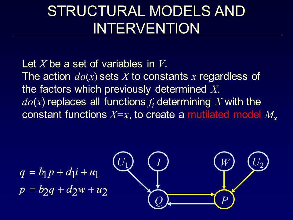 U1U1 U2U2 IW Q P Let X be a set of variables in V.