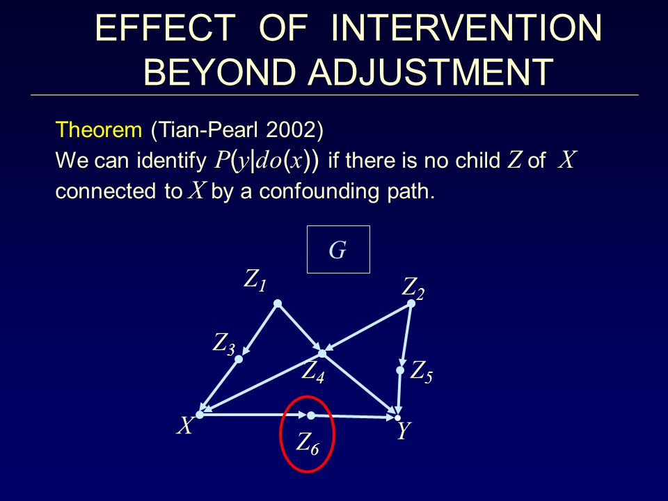 EFFECT OF INTERVENTION BEYOND ADJUSTMENT Theorem (Tian-Pearl 2002) We can identify P ( y | do ( x )) if there is no child Z of X connected to X by a confounding path.
