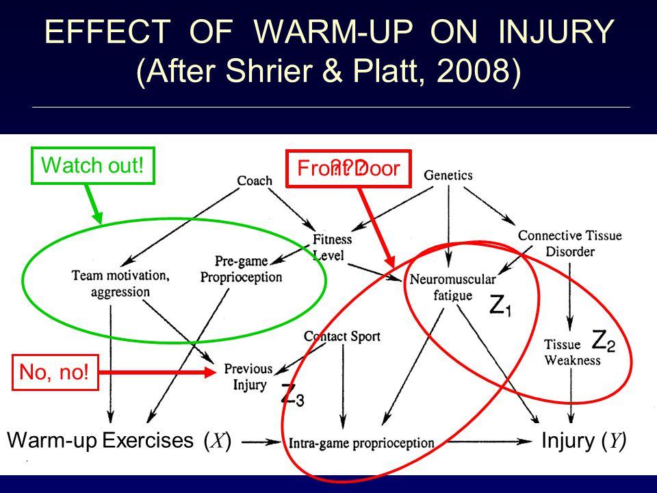Front Door EFFECT OF WARM-UP ON INJURY (After Shrier & Platt, 2008) No, no.