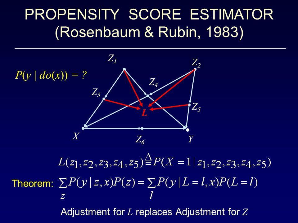 PROPENSITY SCORE ESTIMATOR (Rosenbaum & Rubin, 1983) Z6Z6 Z3Z3 Z2Z2 Z5Z5 Z1Z1 X Y Z4Z4 L Adjustment for L replaces Adjustment for Z Theorem: P(y | do(x)) =