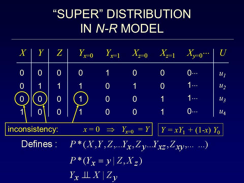 SUPER DISTRIBUTION IN N-R MODEL X0 0 0 1 X0 0 0 1 Y 0 1 0 0 Y 0 1 0 0 Y x=0 0 1 1 1 Z0 1 0 0 Z0 1 0 0 Y x=1 1 0 0 0 X z=0 0 1 0 0 X z=1 0 0 1 1 X y=0  0  1  1  0  Uu1 u2 u3 u4 Uu1 u2 u3 u4 inconsistency: x = 0  Y x=0 = Y Y = xY 1 + (1-x) Y 0