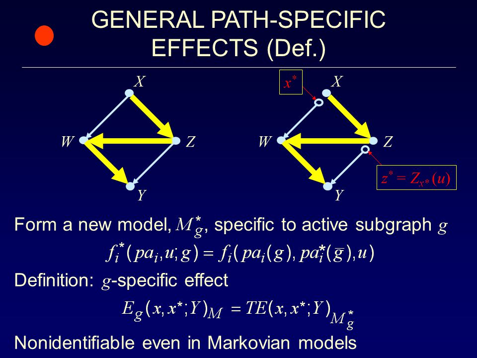Y Z X W x*x* z * = Z x* (u) Nonidentifiable even in Markovian models GENERAL PATH-SPECIFIC EFFECTS (Def.) Y Z X W Form a new model,, specific to active subgraph g Definition: g -specific effect