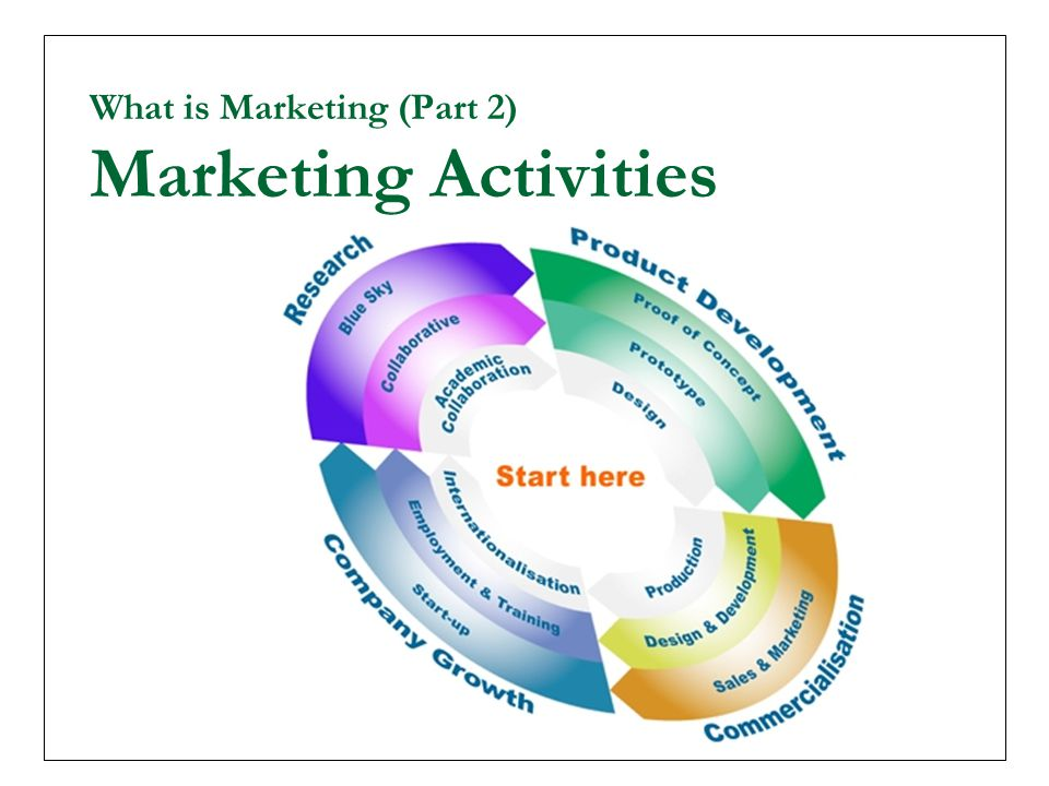 What is Marketing (Part 2) Marketing Activities