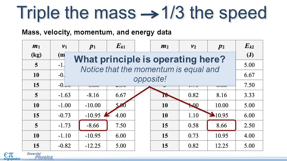 What principle is operating here? Notice that the momentum is equal and opposite! What principle is operating here? Notice that the momentum is equal
