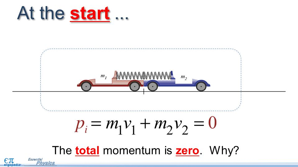 At the start... The total momentum is zero. Why?