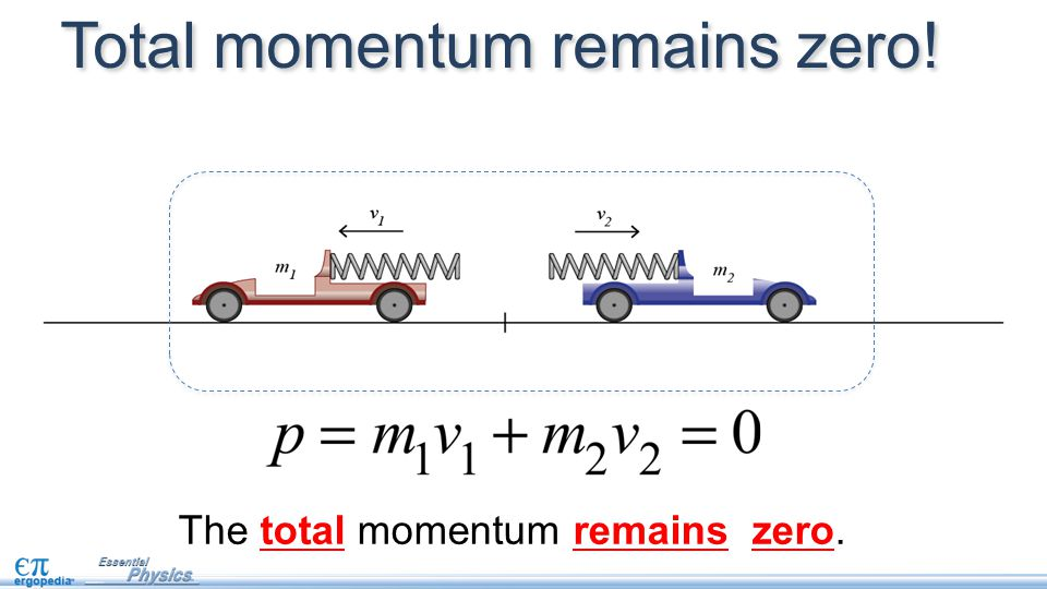 The total momentum remains zero. Total momentum remains zero!