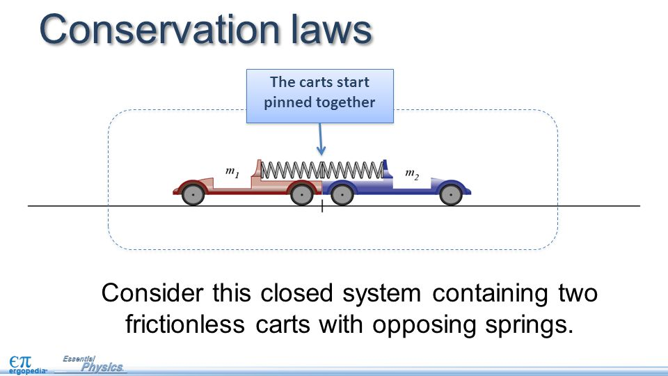 Conservation laws Consider this closed system containing two frictionless carts with opposing springs. The carts start pinned together